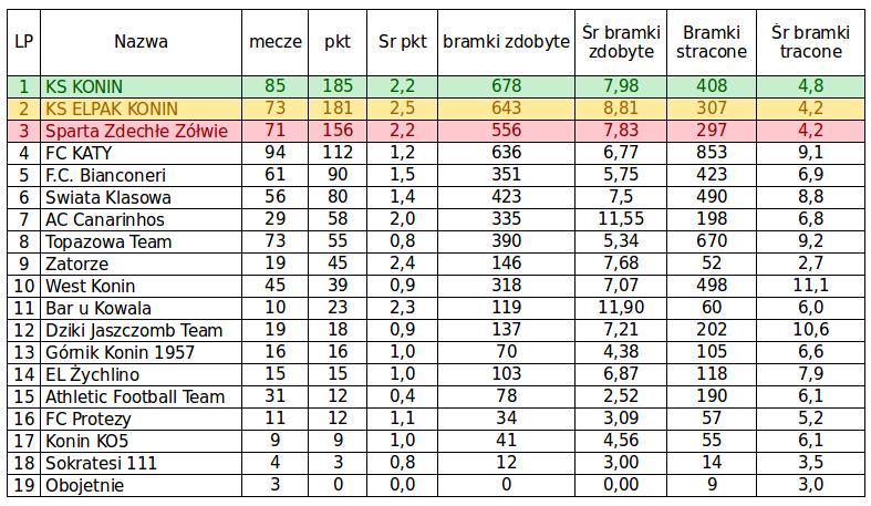 Tabela Wszechczasów Konińskiej Ekstraklasy Ligi Nike